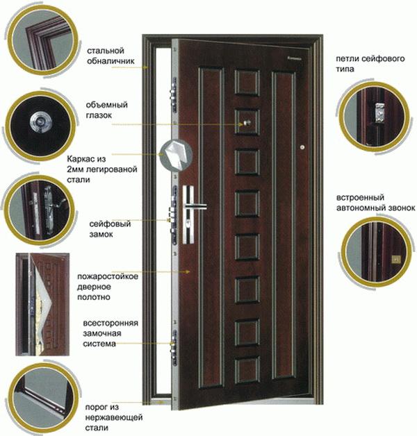 Osnovnye-uzly-bronirovannyh-dverej